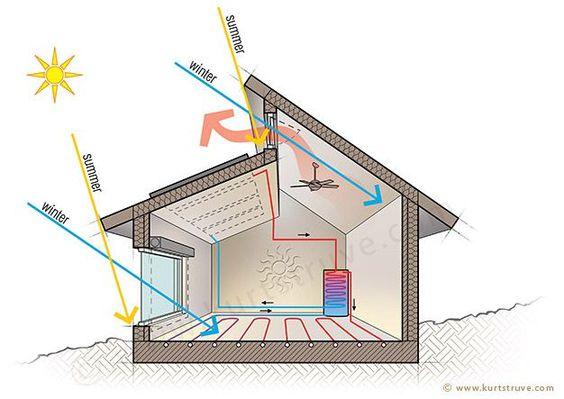passive solar heating/cooling. Even better illustration of passive solar design principles.