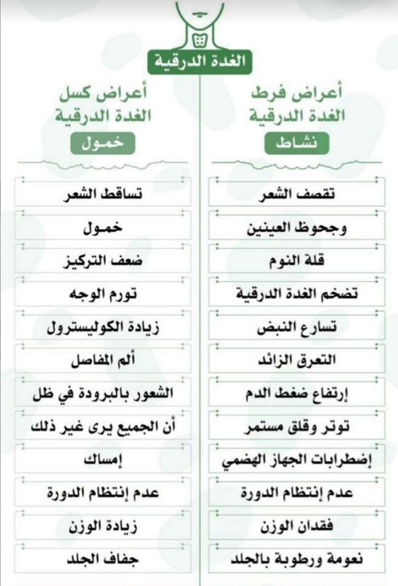 Pin By Mohammed Al Harbi On صحتي Life Habits Doctor Medical Body Health