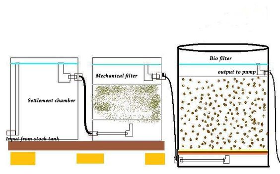 Ideas diy and crafts and aquaponics on pinterest for Homemade bio filter media