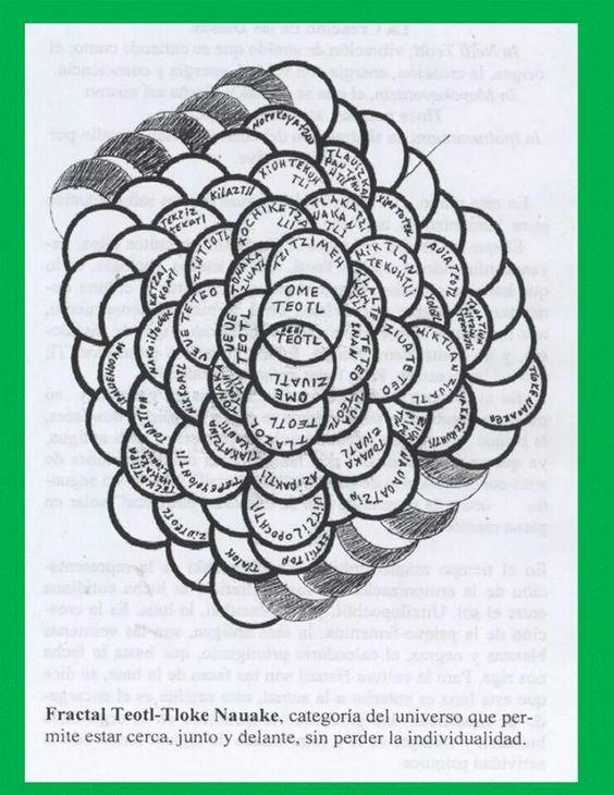 Tabla periodica anahuaca