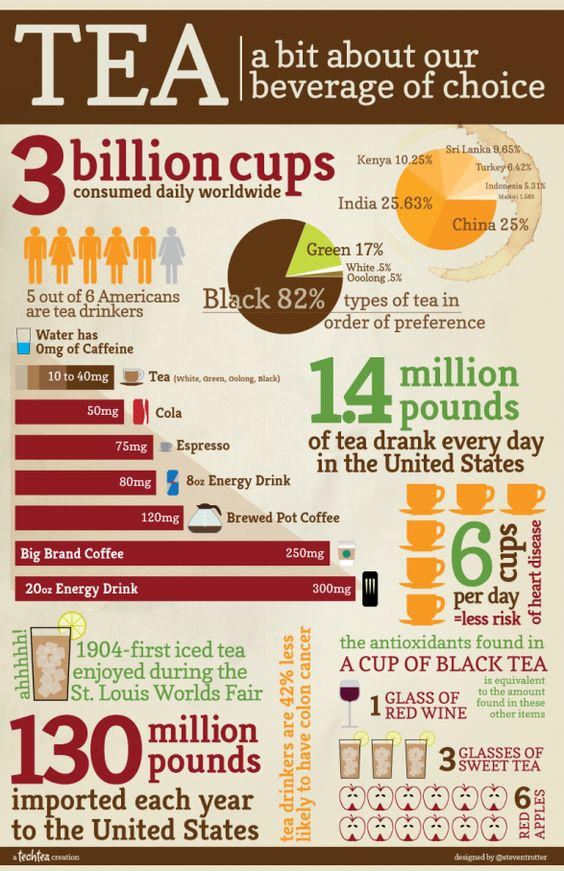 Did you know that studies have found #tea drinkers 42% less likely to develop colon #cancer? Or that 1 cup of black tea has the same level of #antioxidants as 6 red #apples?