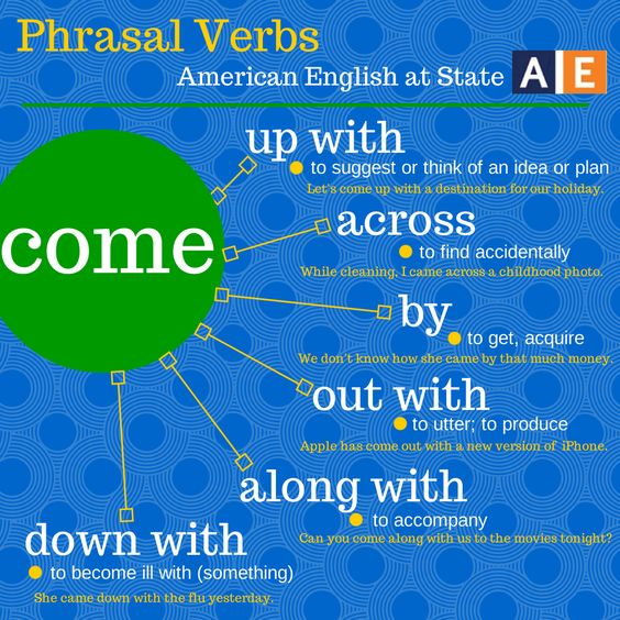 "A phrasal verb is a group of words that functions as a verb and is made up of a verb plus a preposition or an adverb (or both). It creates a meaning different from the original verb. There are a lot of phrasal verbs in English! Check out this American English at State graphic to learn six phrasal verbs that all use the verb ""come."" Can you ""come up with"" sentences that use these phrasal verbs?:"