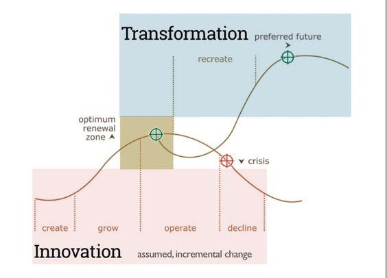 The cycle of innovation, from WeMedia's Dele Peskin. #nnstart