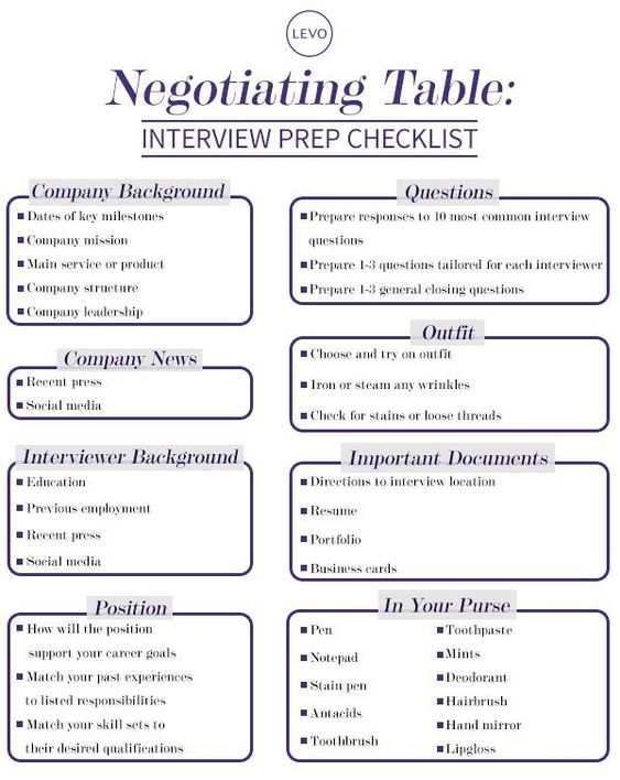 Negotiation Table Interview Prep Checklist Job interviews - interviewing tips