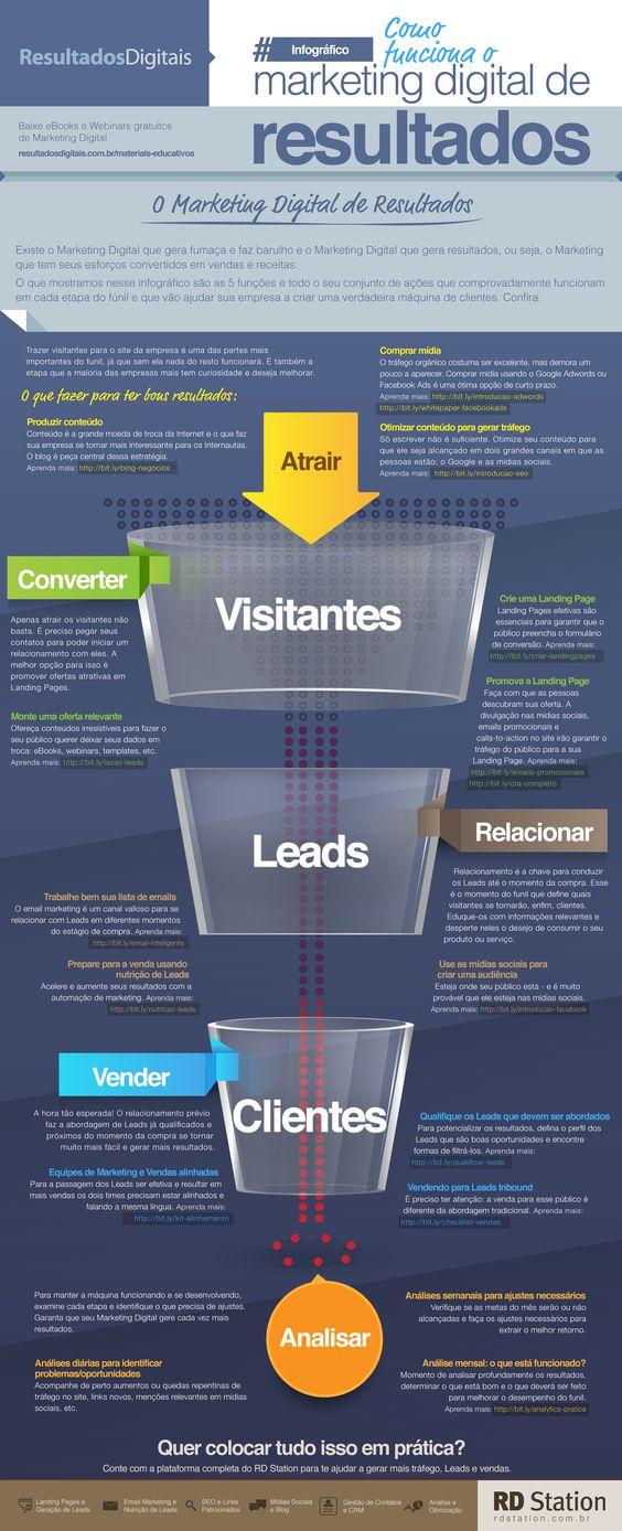 Infográfico sobre a metodologia de marketing e conversão da RD Station. Se quiser aprender mais sobre Marketing Digital para Pequenas e Médias empresas, clique no link.