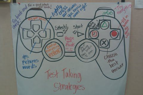 """Test taking strategy poster for elementary school classroom. Traced a game controller so they can """"TAKE CONTROL OF THE TEST"""". The strategies were brainstormed with the students. Very engaging."""