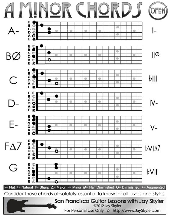 A Minor Guitar Chord Chart, Open Position. Chords: A Minor (A- or Am), B Half-Diminished (Bu00d8 or ...