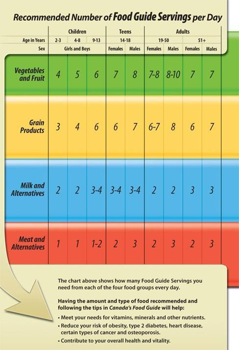Canada Food Guide Servings Chart This Chart Is The Recommended Amounts Of Foods We Should Be Getting Daily Obvio Canada Food Guide Food Guide Nutrition Chart