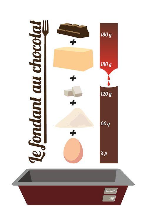Le fondant au chocolat en 30 minutes. Quantité et liste des ingrédients visible en un coup d'œil!