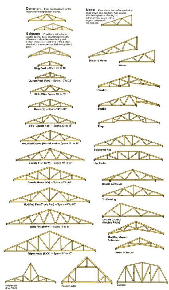 roof truss design truss designs roofs design build trusses roof
