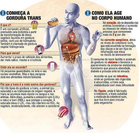 Gordura hidrogenada