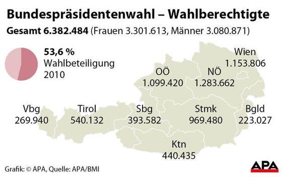 Bundespräsidentenwahl 2016: 6,38 Millionen Österreicher sind wahlberechtigt