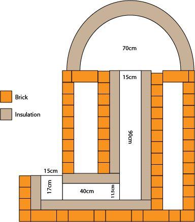 Rockets bricks and ovens on pinterest for Rocket stove design plans