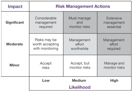 Resultado de imagen de simple risk assessment template Riesgos - sample threat assessment