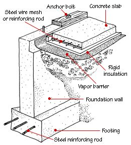 House foundation types hometips construction House foundation types