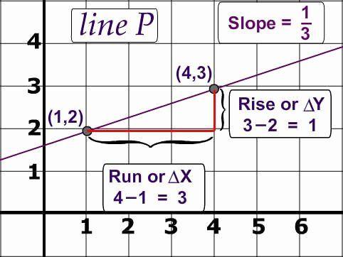 Slope Digital Activity Algebra Resources Algebra Activities Teaching Algebra