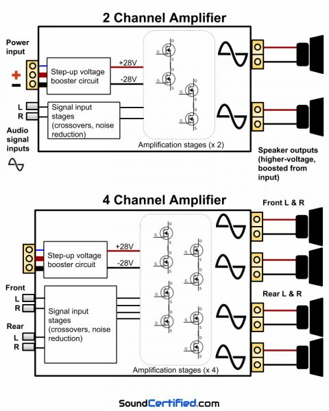 17 4 Channel Car Amplifier Wiring Diagram Car Diagram In 2020