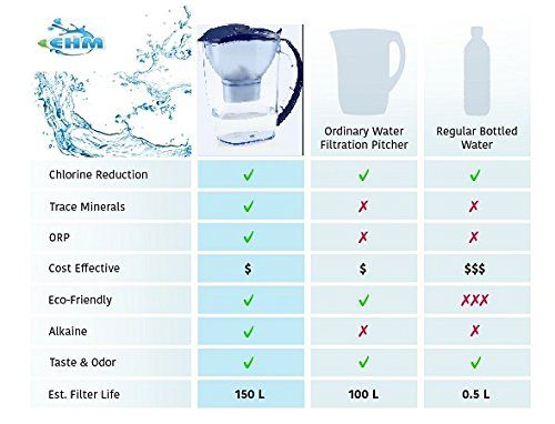 Ehm Sureflow Filter Replacement Cartridge For Ultra Premium Alkaline Mineral Water Ionizer Pitcher Water Ionizer Alkaline Water Pitcher Alkaline Water Machine