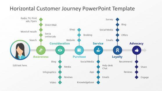 Horizontal Customer Journey Powerpoint Template Customer Journey Mapping Powerpoint Templates Journey Mapping