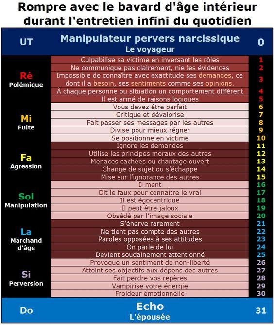 Test : Reconnaître un pervers narcissique 620b92474a1361fada006fa3198c3510