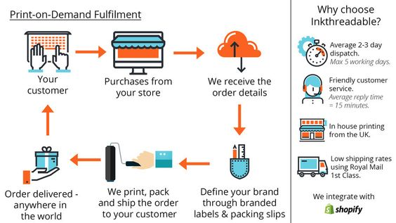 Flat Graphic On-Demand Banner travail Pinterest Banners - packing slips for shipping