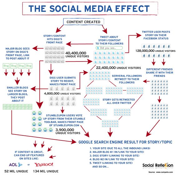 The Social Media Effect #socialmedia #effect #infographic #9dotstrategies @9Dot_Strategies