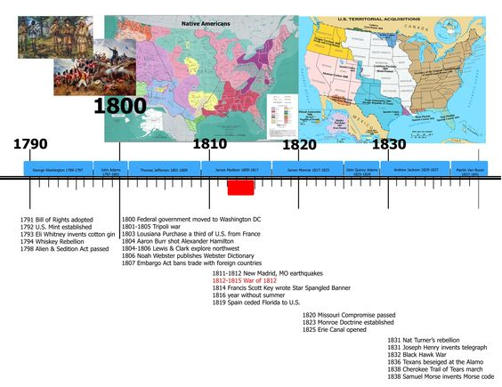 Us History Timeline Printable  Plus  Word Searches  Hopesand