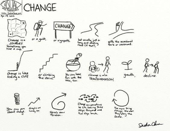 Visual metaphors #Sketchnotes
