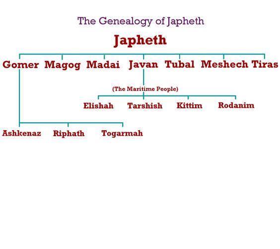 Genealoy of japheth | Map of the Dispersal after the Flood: