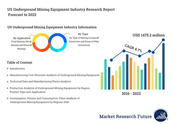 Us Underground Mining Equipment Industry Is Expected To Grow With
