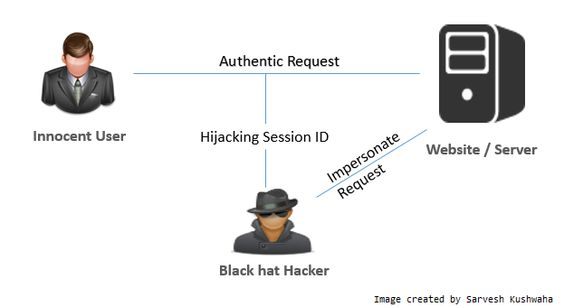 Hack proof your asp.net applications from Session Hijacking - CodeProject