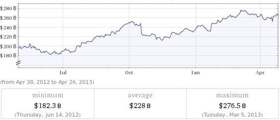 google market value - Wolfram Alpha