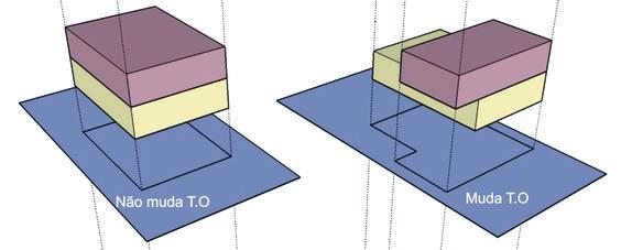 Se algum dos pavimentos superiores ao térreo, avançarem horizontalmente sobre os limites do pavimento térreo, esta área excedente, passa a contar na taxa de ocupação.