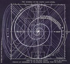 Walter Russell. Analysis of the Harp String. All Things are Involved in All Things, The Winding of the Cosmic Clock Spring, The Unwinding of the Cosmic Clock Spring, The Nine Octave Harp of the Universe. 1959.