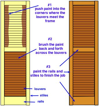 How to paint shutters. I painted 24 shutters a few years ago and agree that it takes extra attention to get paint into those corners. I kind of did follow this method without knowing this. Also, set the shutters up on sawhorses in our backyard, with dropcloth underneath. This way you can get at the edges of the shutters easily, when the shutters are not laying on a solid surface.