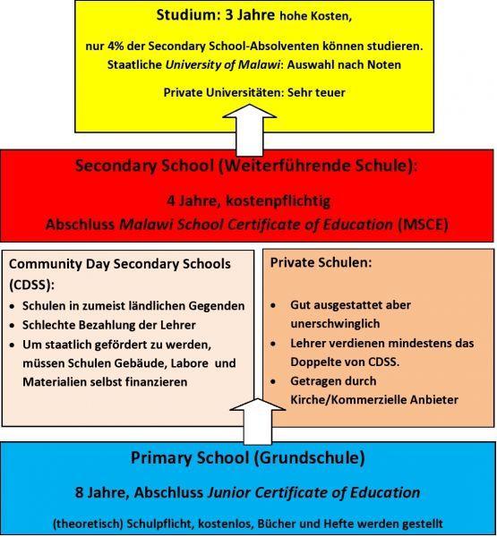 Schulsystem Malawi - Von Schule zu Schule