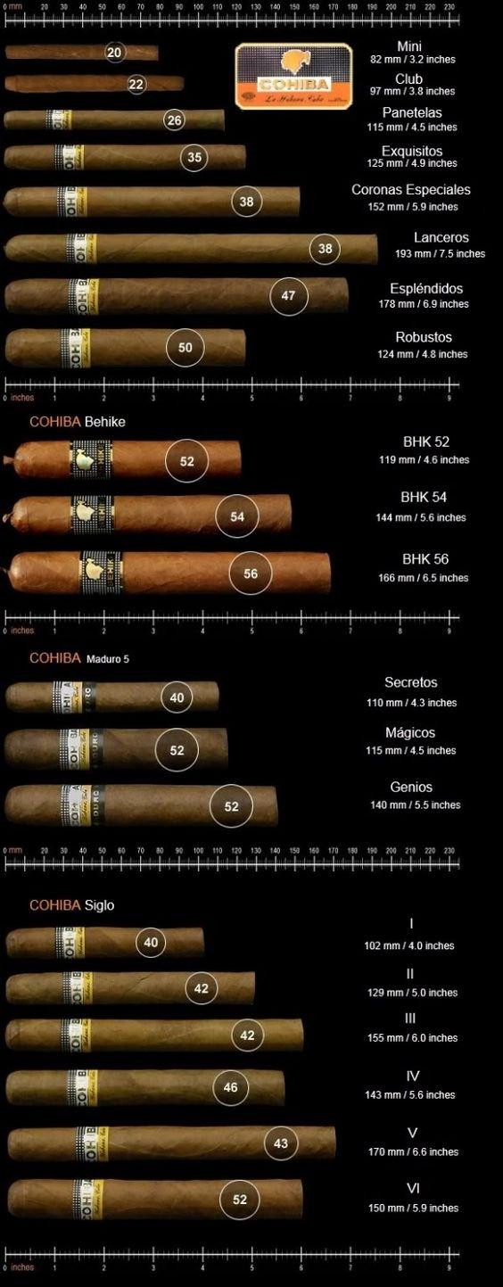 Cohiba Cigar Chart #cigars www.LiquorList.com The Marketplace for Adults with Taste! @LiquorListcom #LiquorList