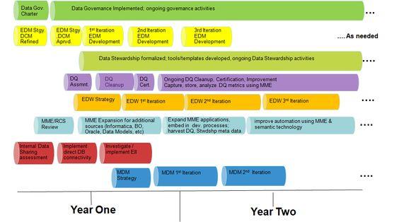 EPA Data Architecture Strategic Roadmap Enterprise Architecture - enterprise data architect sample resume