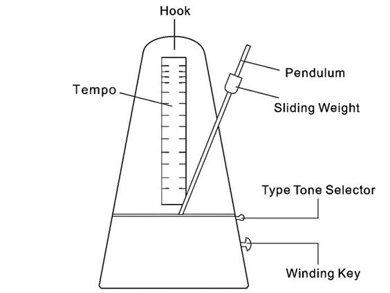 cct diagrams of high quality metronomes