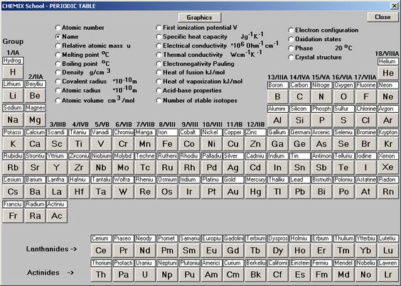 Periodic Table Symbols And Names  All Things Chemical