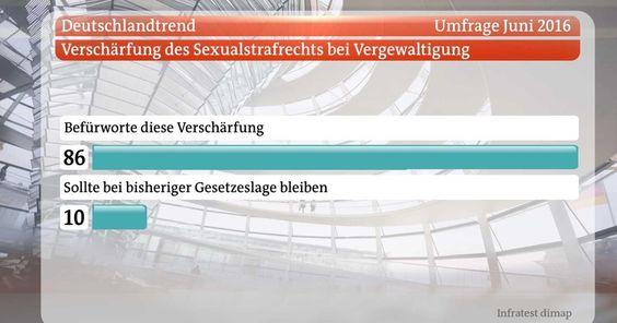 Regierungskoalition einigt sich auf Nein heißt Nein! Deutschlandtrend Juni 2016 | Morgenmagazin