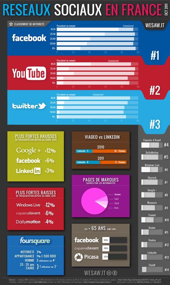 L'infographie Réseaux sociaux en France se limite au 15 des réseaux sociaux en fonction de leur notoriété et permet de visualiser les plus fortes hausses et baisses en un an (Google Plus n'existait pas en octobre 2010), un comparatif des réseaux sociaux professionnels LinkedIn et Viadeo… Ainsi que des données annexes.