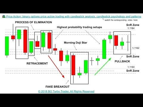 Price Action Binary Options Price Action Trading With