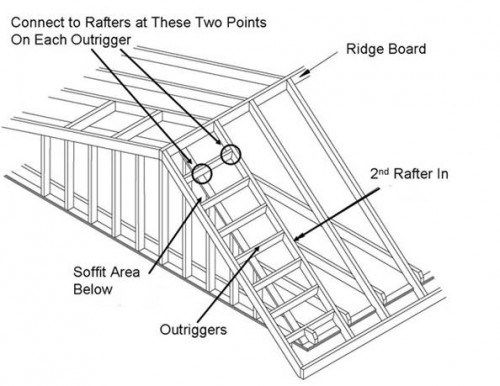 How To Build The Perfect Roof Rake Ladder For A Cabin Or Tiny House Roof Overhang Roofing Roof Architecture