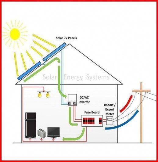 Renewable Energy Definition Solarenergyhacks Solarpanels Solarenergy Solarpower Solargenerator Solar Solar Energy Panels Solar Technology Solar Energy System