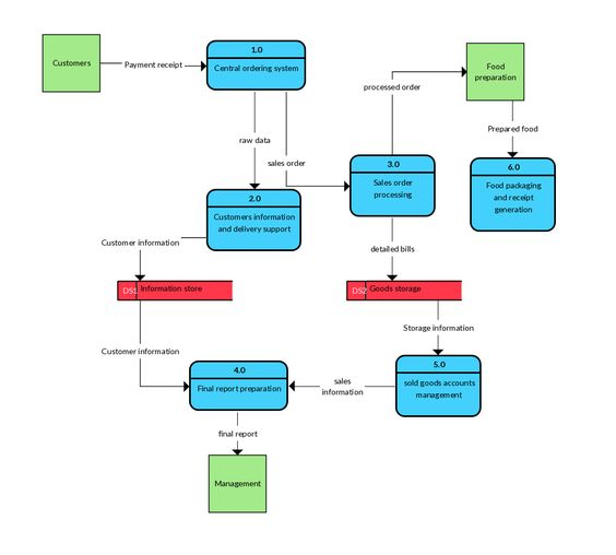 Level 2 Data Flow Diagram Example - Restaurant Order System - data flow chart template