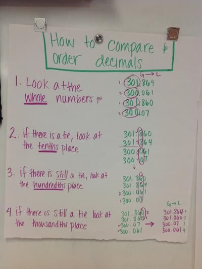 Steps To Compare Decimals Anchor Chart Math Pinterest