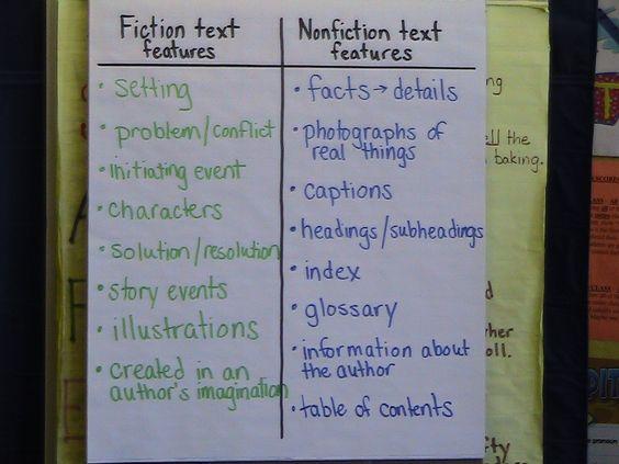 fiction/nonfiction feature chart; lesson to introduce nonfiction