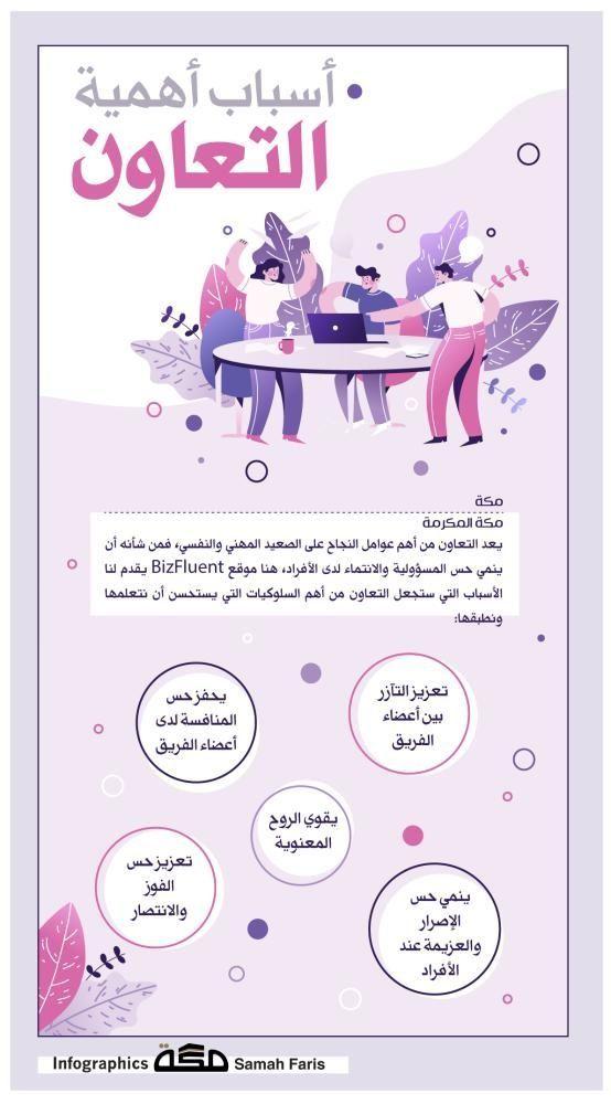 إنفوجرافيك أسباب أهمية التعاون التعاون متعة الإبداع صحيفة مكة جراف Movie Posters Infographic Movies