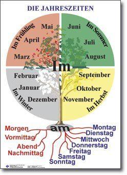 Die Jahreszeiten und Monaten dazu